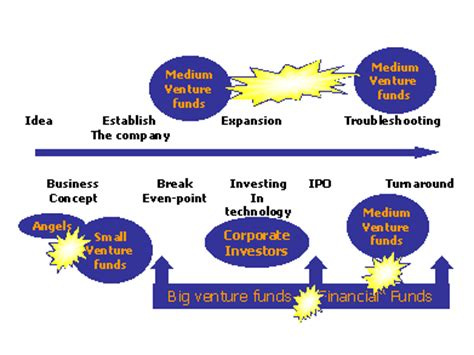 Venture Capital MBA Thesis Sample - Writing a Doctoral